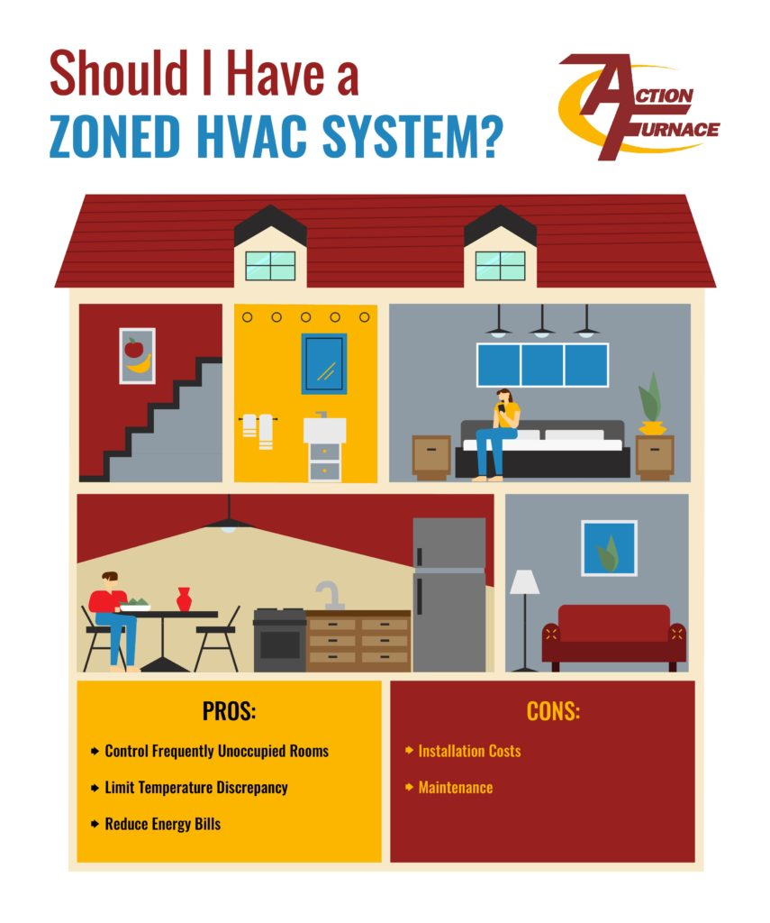 The pros and cons of a zoned HVAC system